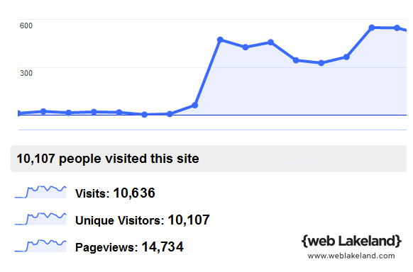 Graph of Google traffic over time from Google Analytics. This Web Lakeland customer saw their traffic triple after implementing SEO.