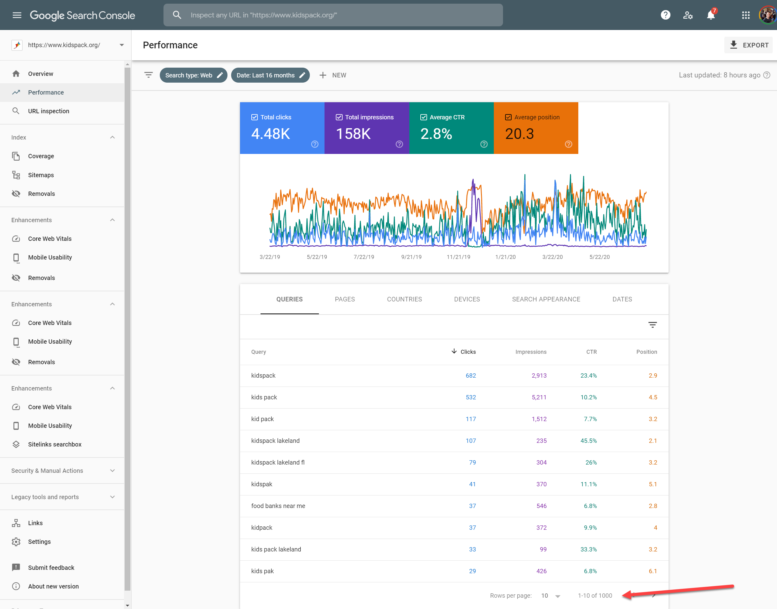 Screenshot of a Web Lakeland customer's Google Search Console data. The customer gets over 4k clicks a month. They are ranking for hundreds of keywords in Google.